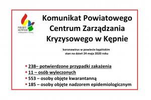 Komunikat Powiatowego Centrum Zarządzania Kryzyso